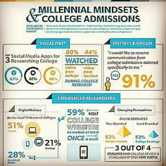 Millennial mindset and college admissions Source: edu.chegg.com #millennials #collegebound #igeneration #technology #digital #native #socialmedia #apps #communication  #device #mobile #consumer