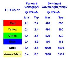 Led Voltage And Cur Chart