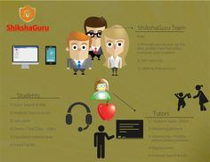#ShikshaGuru team help you to find your best and compatible way
