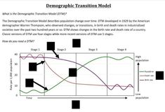 9 Best Demographic Transition Images Historia Imperial Russia