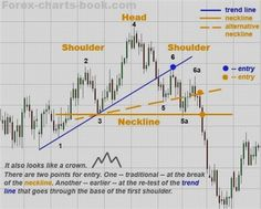 Useful Ideas For Successful Stock Market Trading Online Trading, Day Trading, Global Stock Market, Learn Forex Trading, Forex Trading Signals, Investing In Stocks, Cryptocurrency Trading, Trading Strategies, Internet