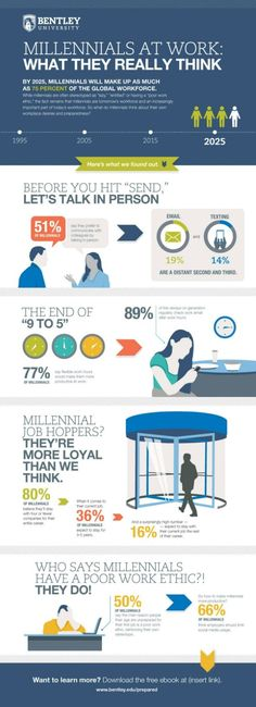 Millennials will make up the majority of the workforce in the next 10 years. How do they feel about their role?