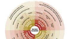 """Learn About and Solve Three Common Cooking Mistakes with These Recipe """"Wheels of Misfortune"""""""