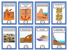 Rock Cycle Vocabulary Cards and Word Wall - This is a set of 16 Rock Cycle Vocabulary cards that you can use with your students in geology unit dealing with the rock cycle. I originally created them for my ELL students to look like trading cards and soon found that all of my students LOVE using them! I've also added an enlarged set of these cards that you can post in your room to use as a word wall or bulletin board.