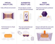 Designing User Experience for Virtual Reality (VR) applications Ar Reality, Virtual Reality Education, Augmented Virtual Reality, Virtual Reality Systems, Vr Application, Mobile Application Development, App Development, Teachers Day Card, Classroom Language
