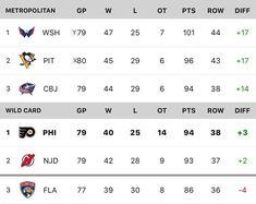 Updated standings.  If Flyers and Blue Jackets both win out their respective final 3 they'll knock Pens down to wildcard. #Flyers #nhlflyers #broadstreetbullies #broadstreetbully #flyerstalk #philadelphia  #phillyflyers #playoffrace #thisisthecup #letsgoflyers #repost #instagood #philadelphiaflyers #sorrynotsorry #nhl #lehighvalleyphantoms #hockey #icehockey #flyersbabe #flyerschick #flyersgirl #phantoms #flyersforever #flyershockey #lvphantoms #wellsfargocenter #flyersnation #flyguys…