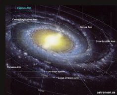 Letak Posisi Bumi di Galaksi Bima Sakti | wisbenbae