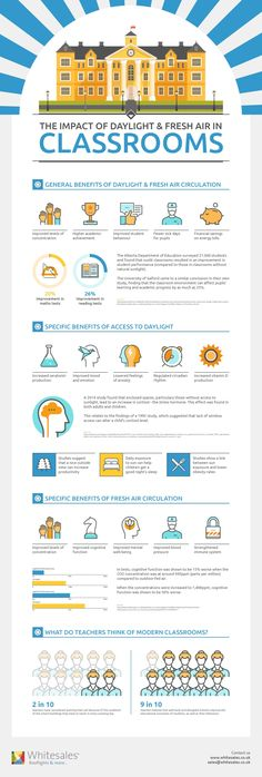 The Importance of Daylight and Fresh Air in the Classroom Infographic shows the impact limited light transmission can have on a child's learning development