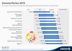 Infografik: Sommerferien 2015   Statista