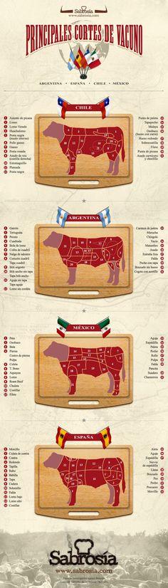 Los nombres de los cortes de #carne en Argentna-Chile-Mexico-España via @Sabrosía | https://lomejordelaweb.es/