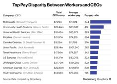 Lavoro Bologna  #lavoro #Bologna #lavoroBologna #bakecalavoro These U.S. CEOs make the most money compared with their workers