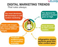 There are several digital marketing trends to look out for. It is not surprising that many of these trends show up on different social media platforms. Check this amazing digital marketing trends that are always dominating and mush more useful. We help businesses to grow........ Contact us to apply our services- 📲 9623364413 Digital Marketing Trends, Online Marketing Services, Best Digital Marketing Company, Content Marketing, Social Media Marketing, Reputation Management, Local Seo, Digital Media, Platforms