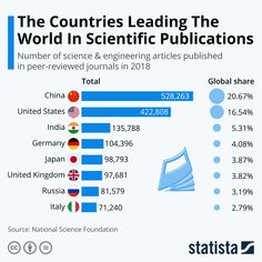 World Economic Forum on LinkedIn: The countries leading the world in scientific research Scientific Articles, National Science Foundation, Curriculum Design, World Data, Past Tens, Cultura General, World Economic Forum, Public Profile, Greater Good