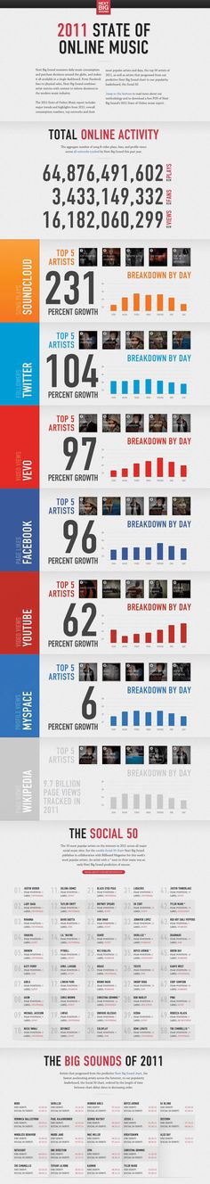 What Was Online Music Consumption Like In 2011? #infographic