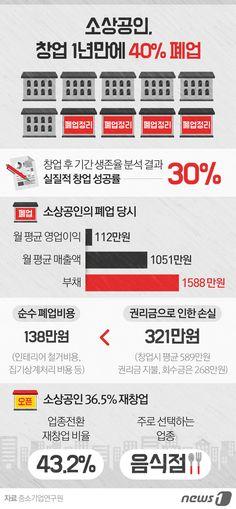 [그래픽뉴스] 소상공인, 창업 1년만에 40% 폐업 http://www.news1.kr/photos/details/?1746468…