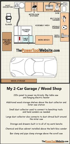 My woodshop layout. This may give you ideas on laying out your small woodshop say if you have a garage wood shop. #smallwoodshop #woodshoplayout #garagewoodshop #thepowertoolwebsite...