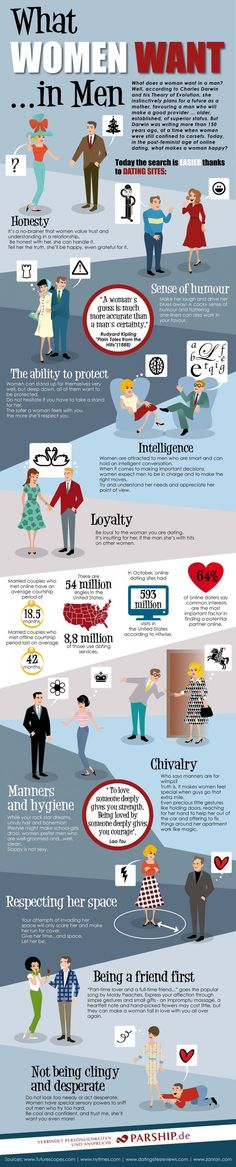 What Women Want in Men - Dating Infographic
