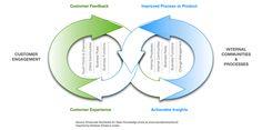 Che cos'è il Social Business | Social Business Forum 2012