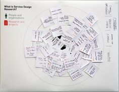 http://www.servicedesignresearch.com/uk/wp-content/uploads/2013/04/SDR-map-01.jpg
