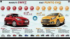 Evo, Swift, Infographic, Cars, Autos, Vehicles, Automobile, Information Design