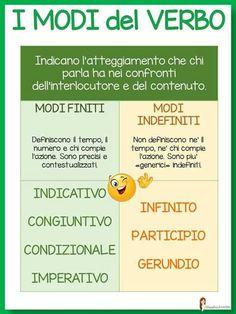 . Italian Grammar, Italian Language, English Grammar, English Language, Learn To Speak Italian, Learning Italian, School Bags, Darth Vader Tie Fighter, Middle School