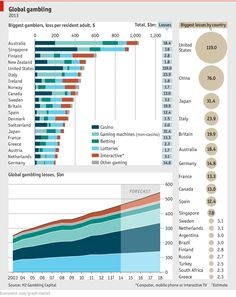 Biggest gambling losses per person 1 Australia 2 Singapore 3 Finland 4 NZ 5 US 6 Italy 7 Ireland Teen Money, Charts And Graphs, Pie Charts, Social Media Trends, Online Gambling, Book Making, Big Picture, Extra Money, Finland
