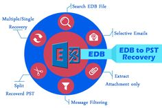 """EDB Recovery Software well performs to carefully recover EDB File to PST Outlook after remove all EDB File corruption issues. This application can elegantly and splendidly save your EDB File to PST, EML, HTML and MSG and you can renovate only some selective EDB Email according to dates """"from date"""" to """"to date"""" with all EDB attachment and properties. EDB to PST Recovery Software works whole Exchange version up to 2013 to restore EDB File to PST File…"""