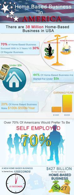 Home Based Business Statics
