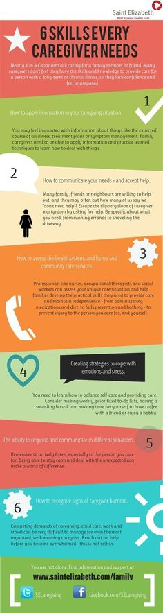 Infographic: 6 Skills Every Caregiver Needs Visit http://www.saintelizabeth.com/family?utm_content=buffer6b31f&utm_medium=social&utm_source=pinterest.com&utm_campaign=buffer to ask questions, find information and get support to care for your family.