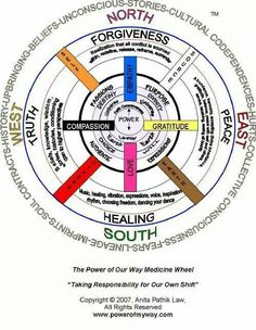 Medicine wheel: #forgiveness, #compassion. ..