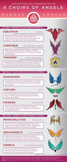 Infographic and details explanation and hierarchy of the 9 choirs of angels in heaven. Including biblical references and visuals of the wings and symbols. Angels Among Us, Order Of Angels, Cherub, Christianity, Celestial, Fantasy, Demon Hierarchy, Hierarchy Of Angels, Random