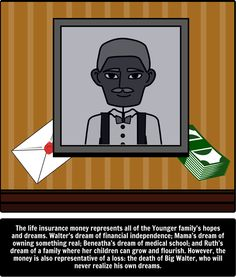 an analysis of the themes and motifs in a raisin in the sun In a raisin in the sun, the younger family is given an opportunity to actualize its various dreams, hopes, and plans when a $10,000 check comes in the mail the play explores the complications inhe pride is portrayed in an extremely positive light in a raisin in the sun since the play is .