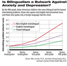 Anti bilingual education essay