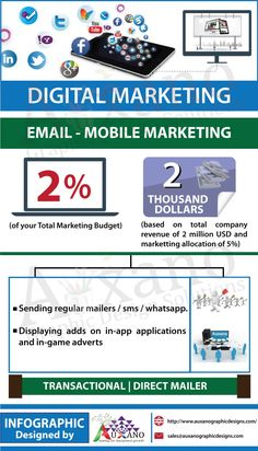 Digital Marketing Plan: Email Marketing Budget