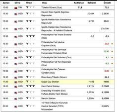 #DovizChi Günlük Ekonomik Takvim ve daha fazlası DovizChi.com 'da... #Dolar  #Döviz  #Emtia  #Altın  #Analiz  #Yatırım  #Euro  #Petrol  #Paund #Sterlin  #ÜreticiFiyat  #Endeks #ZEW  #FED  #ABD  #Enflasyon  #TÜFE  #ÜFE #Petrol  #Brent  #Yellen  #Draghi  #AMB #BOJ  #ECB #FOMC  #JanetYellen  #Lockart  www.dovizchi.com