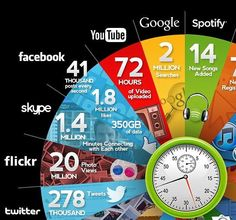HitFull : what happens in just ONE minute on the internet: 216,000 photos posted, 278,000 Tweets and 1.8m Facebook likes