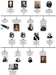 30 Ideas De Líneas Del Tiempo De Química En 2021 Lineas De Tiempo Historia Linea Del Tiempo Historia Linea Del Tiempo