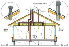 Каркасный дом своими руками: инструкция, важные моменты Homemade Sauna, Micro House, Passive House, Ventilation System, House Roof, Architecture Design, Shed, Construction, House Design