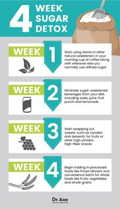 Best Way to Kick Sugar to the Curb is part of Sugar detox recipes - Sugar withdrawal can cause symptoms like a sugar headache, fatigue, muscle aches, cravings and nausea Here's how to overcome it Sugar Detox Plan, Sugar Detox Recipes, 21 Day Sugar Detox, Sugar Detox Diet, No Sugar Diet, Juice Recipes, Sugar Cleanse, Cleanse Recipes, Detox From Sugar