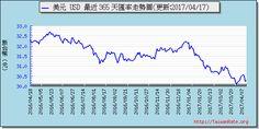 美元外匯走勢圖趨勢圖 Exchange Rate, Periodic Table, Chart, Periodic Table Chart, Periotic Table