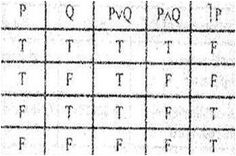 MATHEMATICAL LOGIC Truth Table for Conjunction, Disjunction and Negation