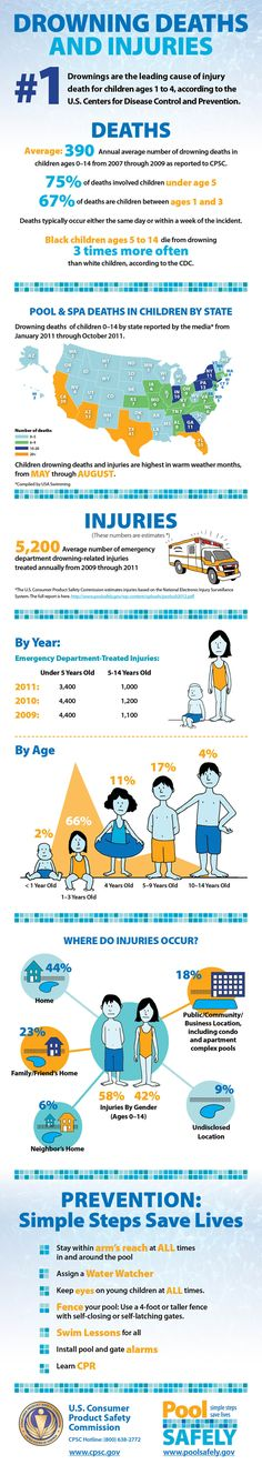 Summer safety for children and the water - SO important!