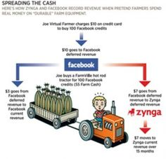 How Zynga, Facebook and Groupon's Go-To Auditor Rewrites Accounting Rules