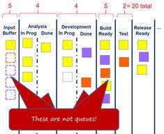 Agile Burndown Chart  Agile    Chart