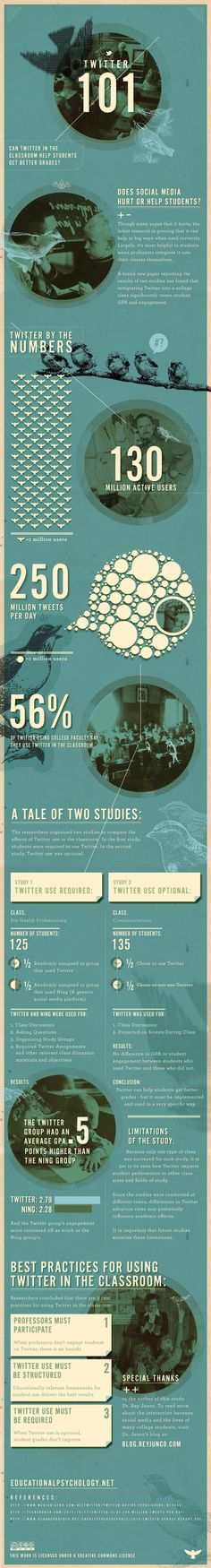 Can Twitter in the classroom hepl students get better grades? #infographic
