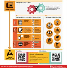 PBL de Jordi Guim: Competencias digitales