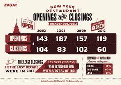 ZAGAT:  2013 New York City Restaurants Survey results