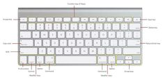 Using your mouse or trackpad is great but to improve your efficiency you can use basic Mac keyboard shortcuts. Mac Keyboard Shortcuts, Calgary, Pointers, Computer Keyboard, Sentences, Improve Yourself, Training, Apple, Words