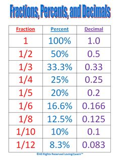 decimals fractions and percentages ks2 - Google Search