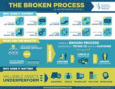 Business Process Mapping - The Broken Process - How it happens, the results, and why process matters